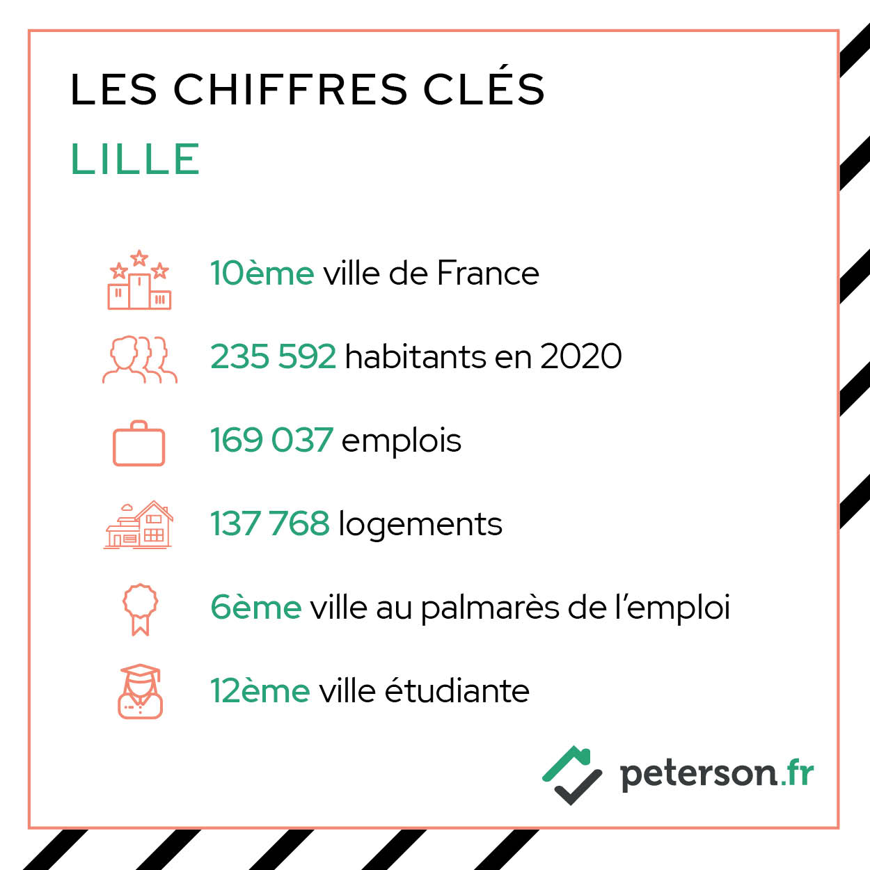 Chiffres clés immobilier neuf Lille