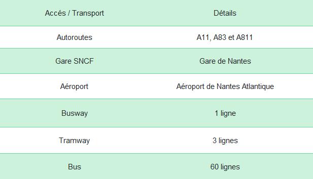 Tableau détails Nantes